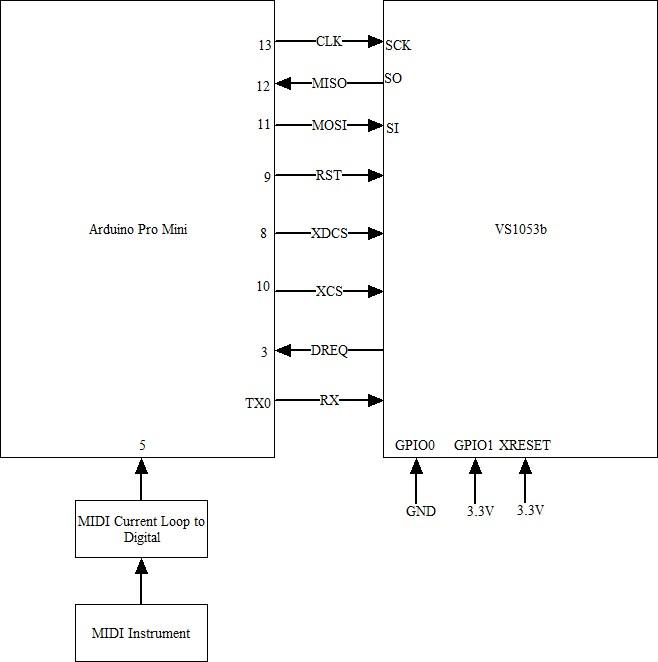 VS1053b Real-Time MIDI Mode
